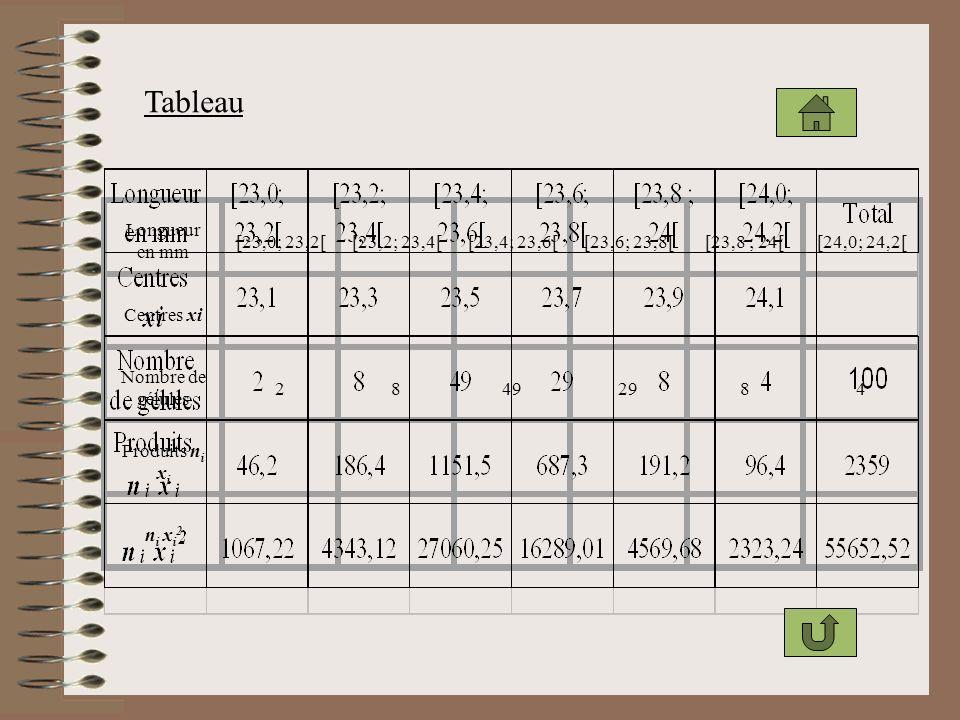 Tableau Longueur en mm [23,0; 23,2[ [23,2; 23,4[ [23,4; 23,6[